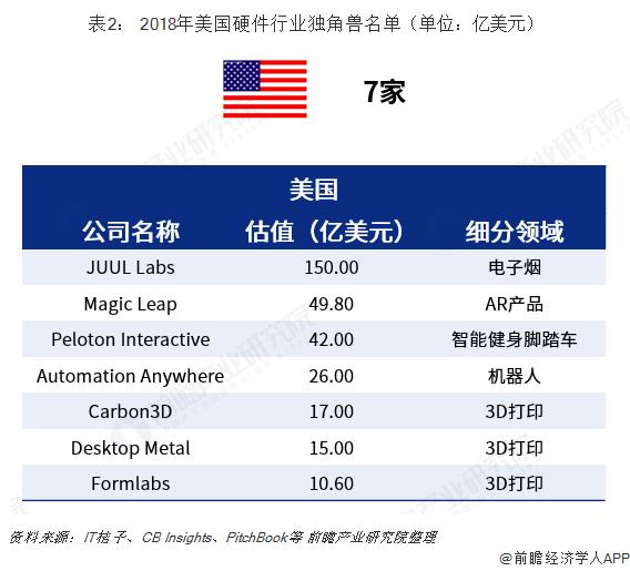 表2: 2018年美国硬件行业独角兽名单(单位:亿美元)