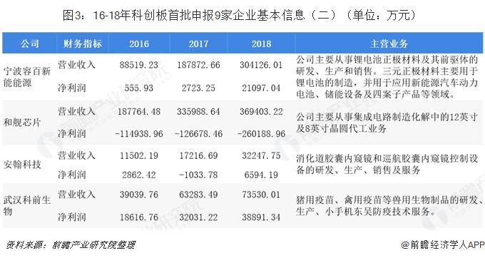 图3:16-18年科创板首批申报9家企业基本信息(二)(单位:万元)