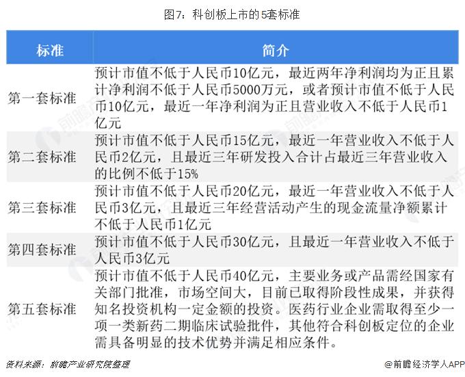 图7:科创板上市的5套标准