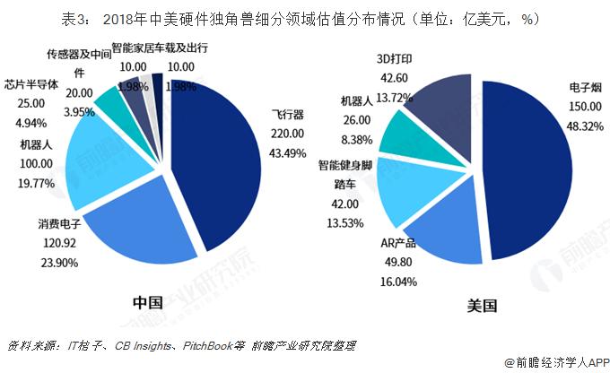 表3: 2018年中美硬件独角兽细分领域估值分布情况(单位:亿美元,%)