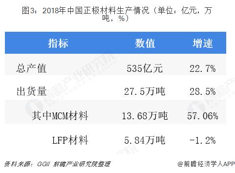 图3:2018年中国正极材料生产情况(单位:亿元,万吨,%)