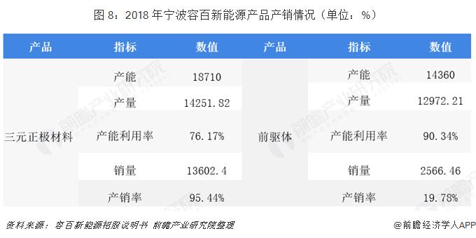 图 8:2018 年宁波容百新能源产品产销情况(单位:%)