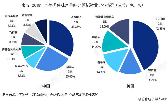 表4:2018年中美硬件独角兽细分领域数量分布情况(单位:家,%)