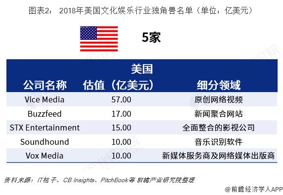 图表2: 2018年美国文化娱乐行业独角兽名单(单位:亿美元)