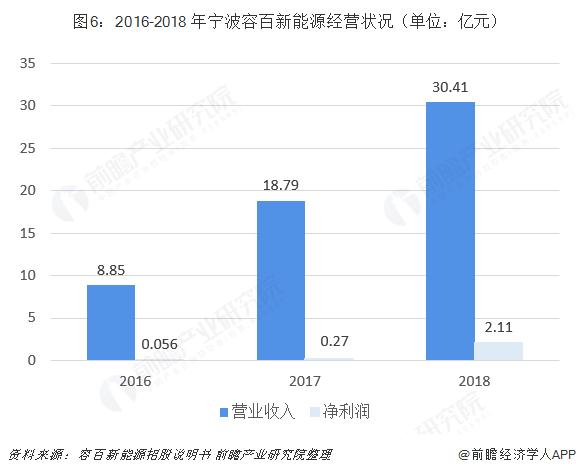 图6:2016-2018 年宁波容百新能源经营状况(单位:亿元)