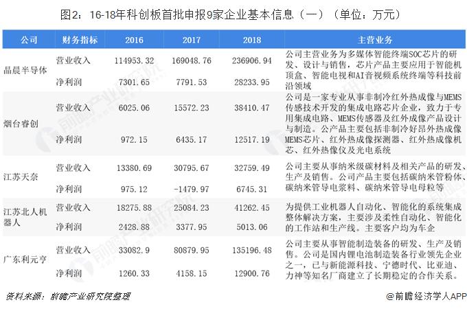 图2:16-18年科创板首批申报9家企业基本信息(一)(单位:万元)