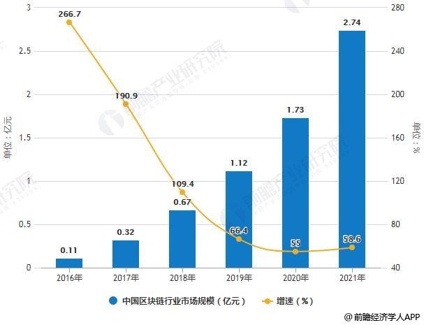 2016-2021年中国区块链行业市场规模统计及增长情况预测