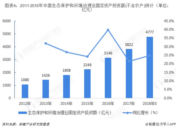 图表4:2011-2018年中国生态保护和环境治理业固定资产投资额(不含农户)统计(单位:亿元)