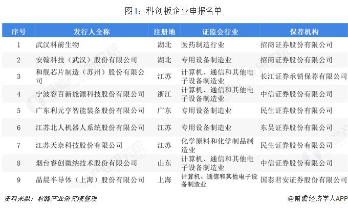 图1:科创板企业申报名单