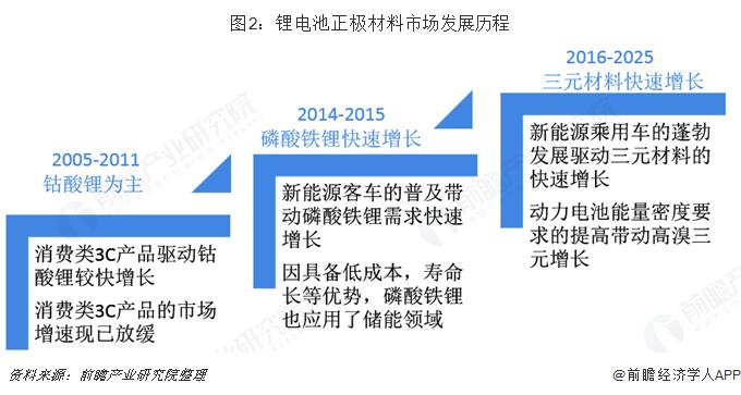 图2:锂电池正极材料市场发展历程