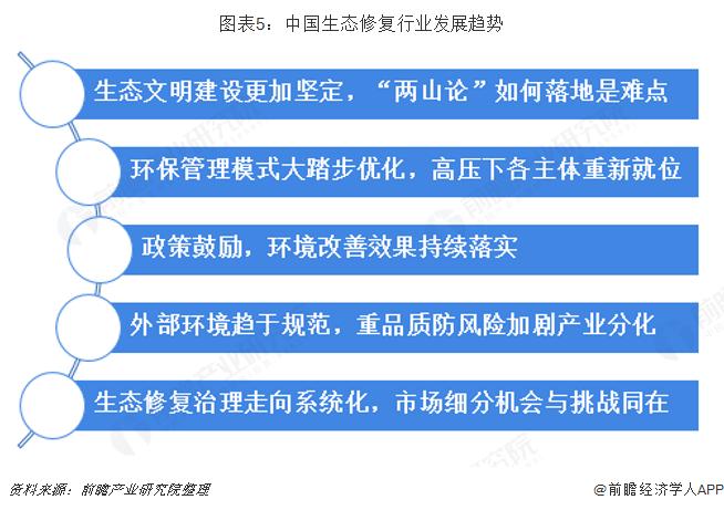 图表5:中国生态修复行业发展趋势
