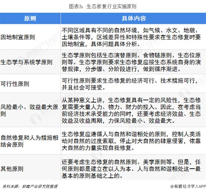 图表3:生态修复行业实施原则