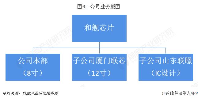 图6:公司业务版图