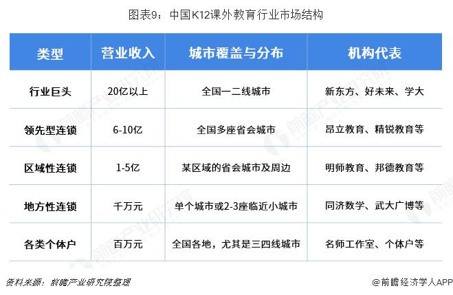 图表9:中国K12课外教育行业市场结构