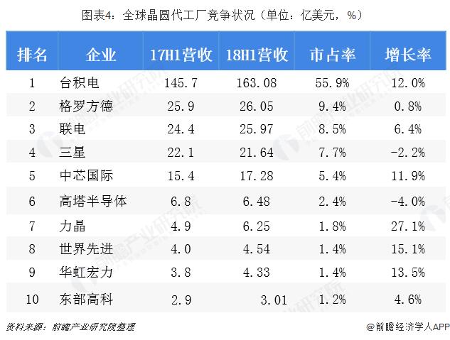 图表4:全球晶圆代工厂竞争状况(单位:亿美元,%)