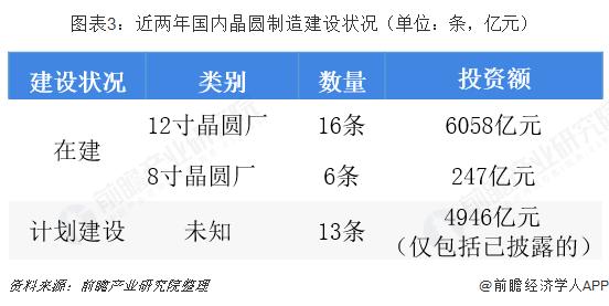 图表3:近两年国内晶圆制造建设状况(单位:条,亿元)