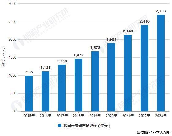 2015-2023年我国传感器市场规模统计情况及预测