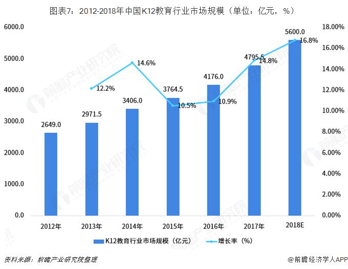 图表7:2012-2018年中国K12教育行业市场规模(单位:亿元,%)