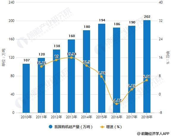 2010-2018年我国<a href='http://www.soyjg.com/' title='有机硅' style='color:#af4104'>有机硅</a>产量统计及增长情况预测