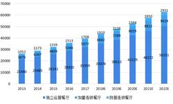 2018年<em>餐饮</em>行业市场格局与发展趋势分析 中式<em>餐饮</em>主导,火锅为最大品类【组图】