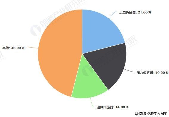 中国传感器产品结构占比统计情况
