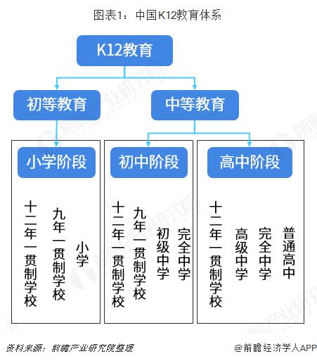 图表1:中国K12教育体系