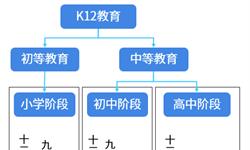 预见2019:《2019年中国K12教育产业全景图谱》(附产业布局、市场规模、投资前景等)