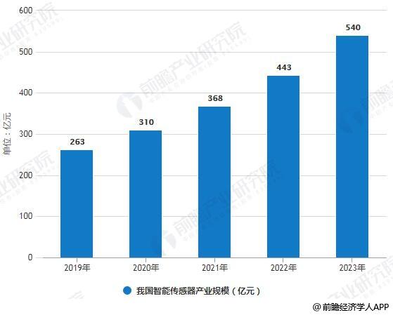 2019-2023年我国智能传感器产业规模统计情况及预测