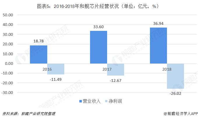 图表5:2016-2018年和舰芯片经营状况(单位:亿元,%)