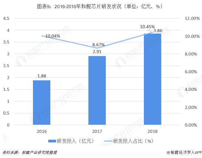 图表9:2016-2018年和舰芯片研发状况(单位:亿元,%)
