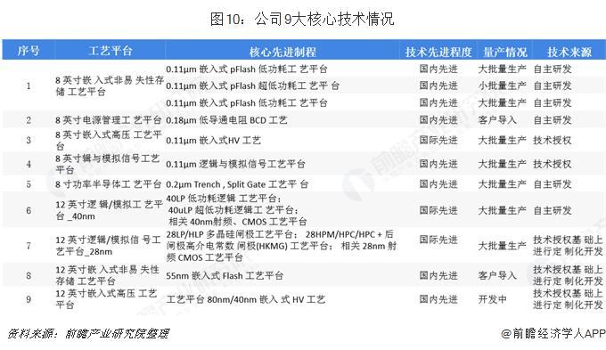 图10:公司9大核心技术情况