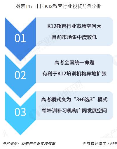 图表14:中国K12教育行业投资前景分析