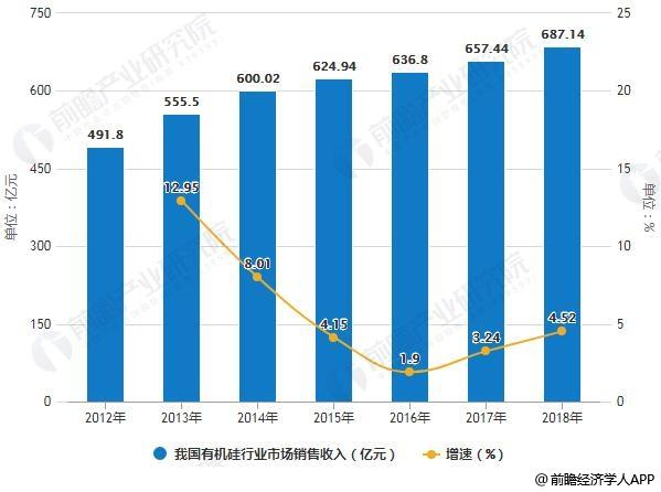 2012-2018年我国<a href='http://www.soyjg.com/' title='有机硅' style='color:#af4104'>有机硅</a>行业市场销售收入统计及增长情况预测
