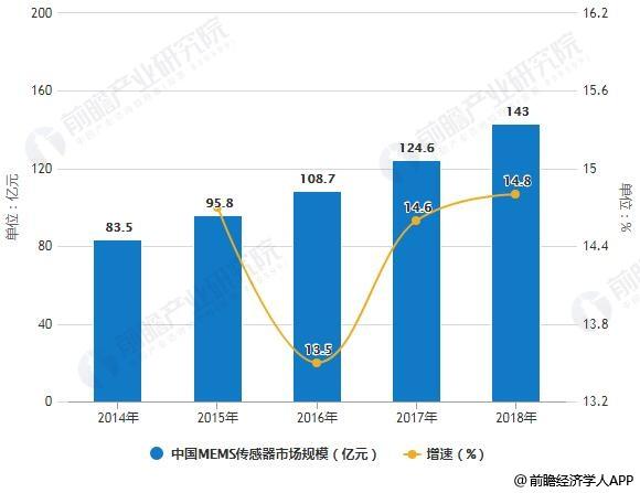 2014-2018年中国MEMS传感器市场规模统计及增长情况预测