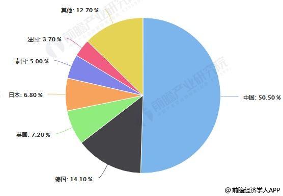 全球各国家<a href='http://www.soyjg.com/' title='有机硅' style='color:#af4104'>有机硅</a>产能比重分布统计情况