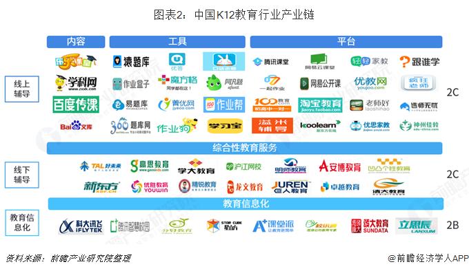 图表2:中国K12教育行业产业链