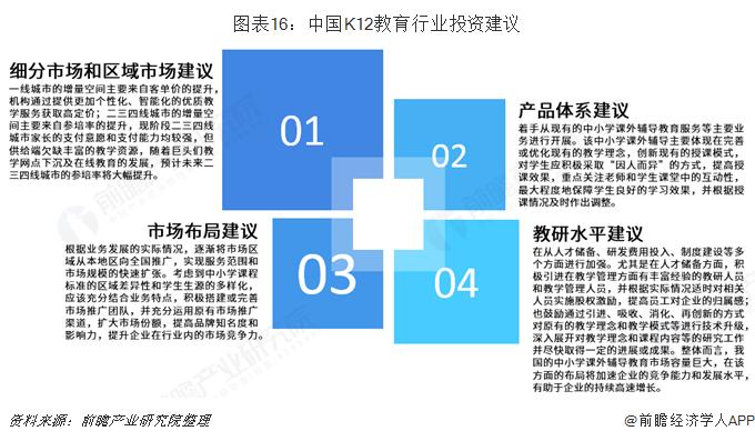 图表16:中国K12教育行业投资建议