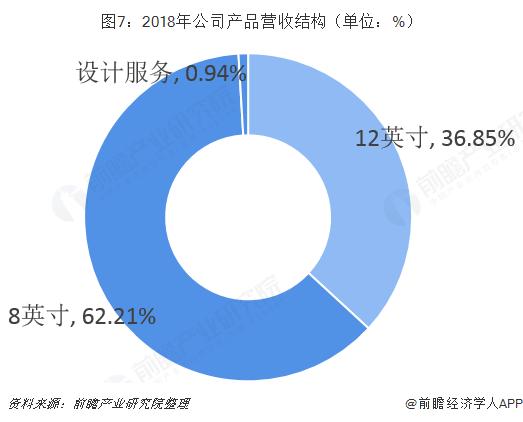 图7:2018年公司产品营收结构(单位:%)