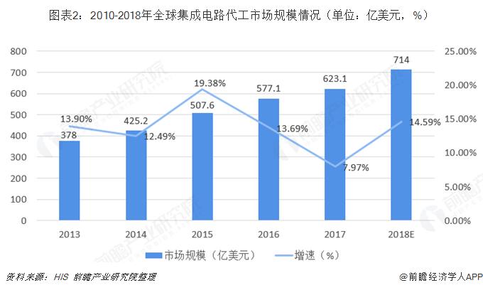 图表2:2010-2018年全球集成电路代工市场规模情况(单位:亿美元,%)