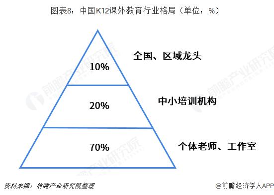 图表8:中国K12课外教育行业格局(单位:%)