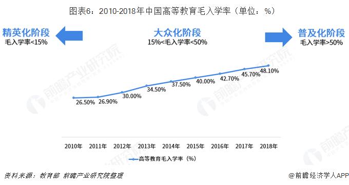 图表6:2010-2018年中国高等教育毛入学率(单位:%)
