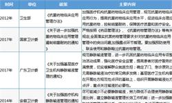 2018年中国大输液竞争格局与2019年行业趋势分析 政策趋严,寡头形成垄断优势【组图】