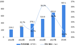 2018年政府云计算行业发展现状与2019年行业趋势 政府云计算应用加深,市场规模已超300亿元【组图】