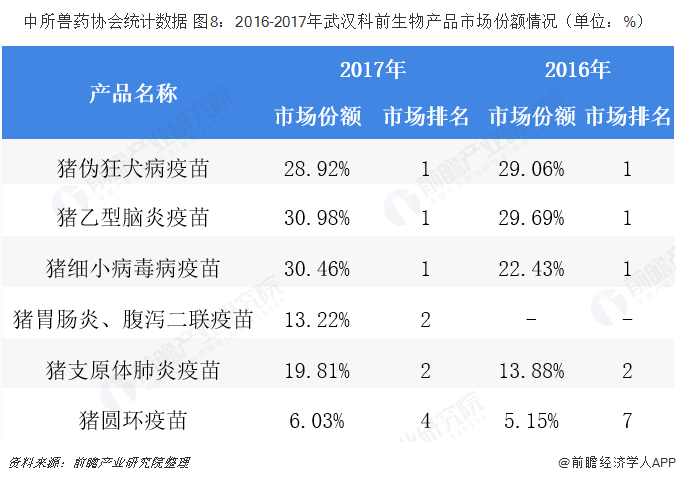 中所兽药协会统计数据 图8:2016-2017年武汉科前生物产品市场份额情况(单位:%)