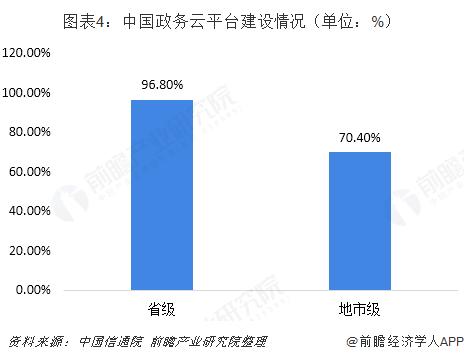 图表4:中国政务云平台建设情况(单位:%)