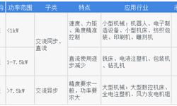 2018年中国伺服系统行业市场竞争格局与发展趋势分析 未来国产品牌细分龙头地位逐步显现【组图】