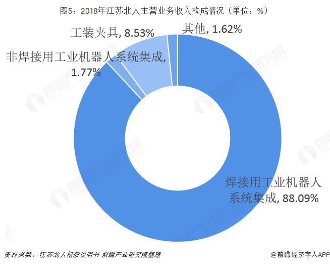 图5:2018年江苏北人主营业务收入构成情况(单位:%)