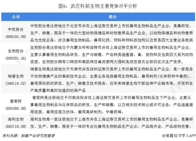 图9:武汉科前生物主要竞争对手分析