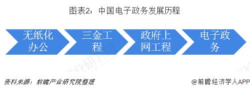 图表2:中国西甲,英超,德甲和意甲联赛政务发展历程