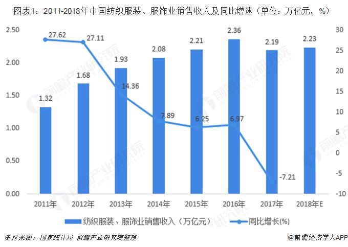 图表1:2011-2018年中国纺织服装、服饰业销售收入及同比增速(单位:万亿元,%)